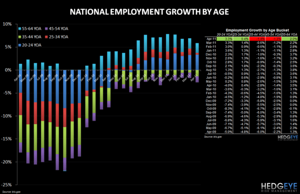 EMPLOYMENT DATA REMAINS POSITIVE FOR QSR - employment age