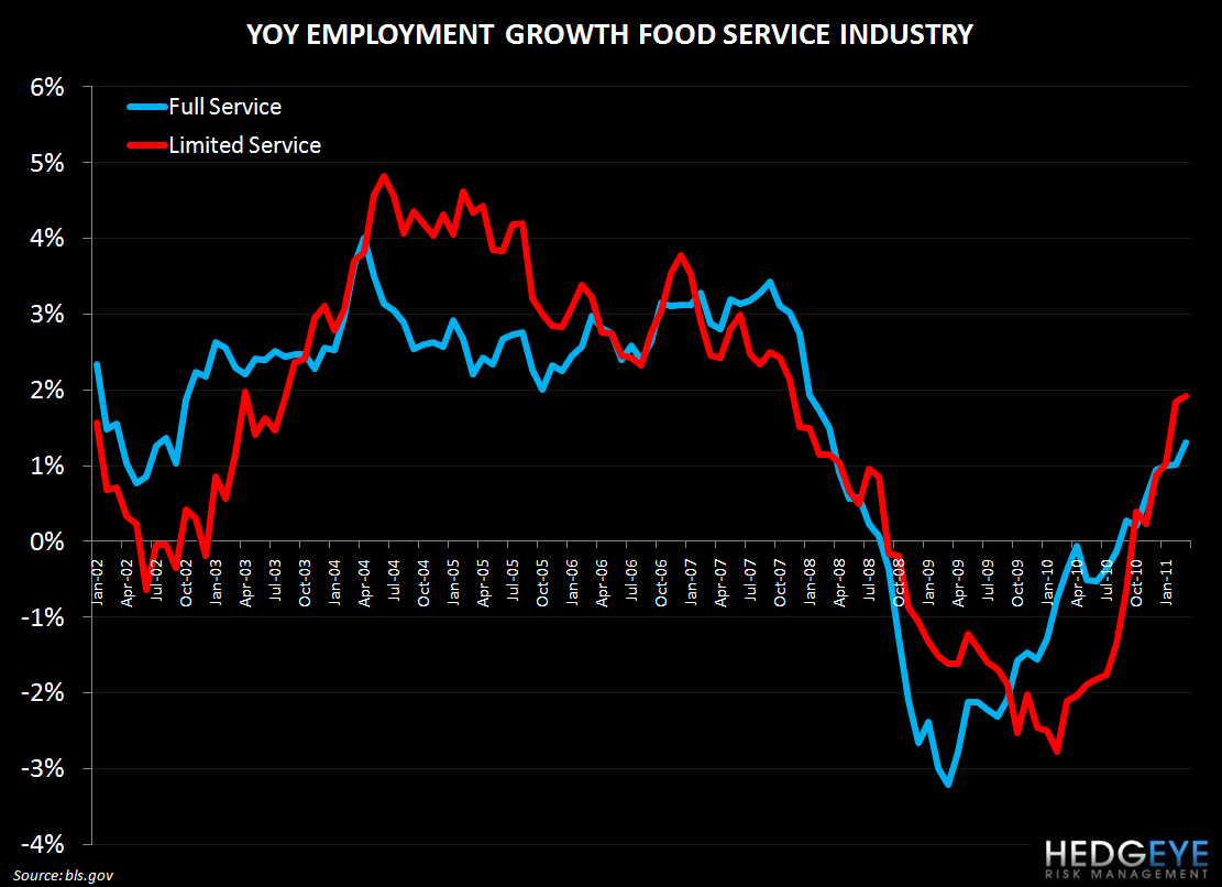 EMPLOYMENT DATA REMAINS POSITIVE FOR QSR - food service emplyoemtn 56