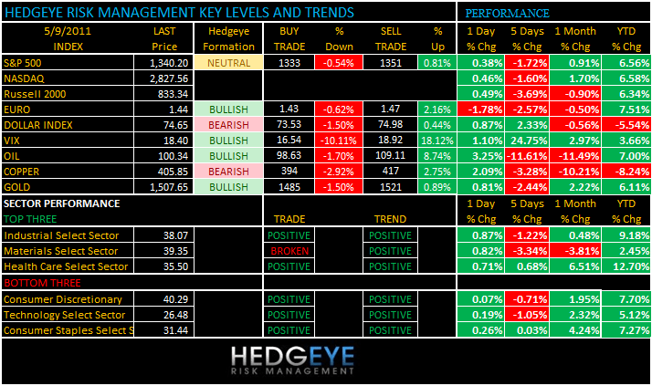 THE HEDGEYE DAILY OUTLOOK - levels 59