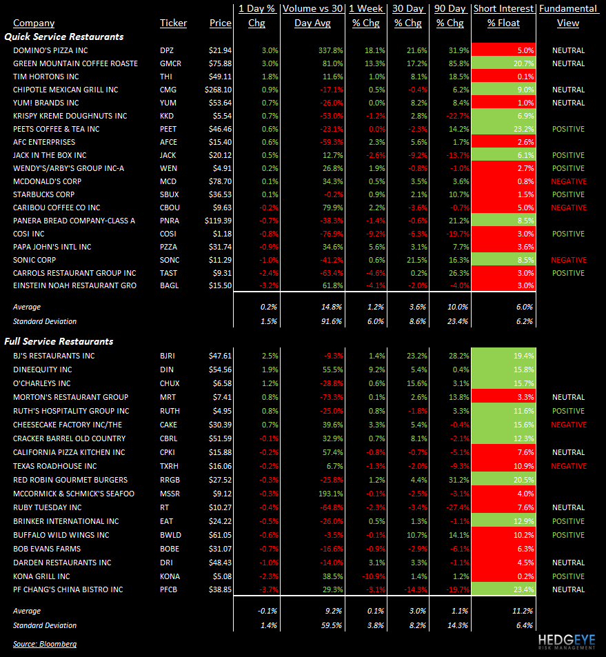 TALES OF THE TAPE: MCD, DPZ, GMCR, THI, DIN, BAGL, KONA, PFCB - stocks 59