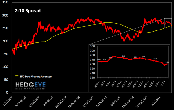 WEEKLY RISK MONITOR FOR FINANCIALS: TED SPREAD HITS A NEW YTD HIGH  - 2 10