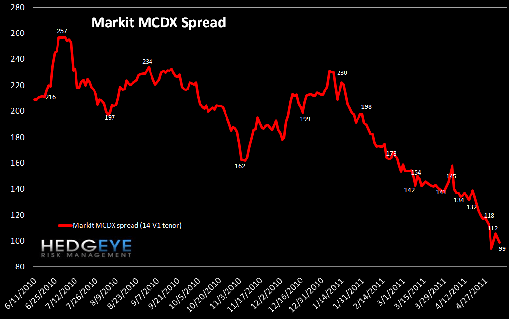 WEEKLY RISK MONITOR FOR FINANCIALS: TED SPREAD HITS A NEW YTD HIGH  - mcds
