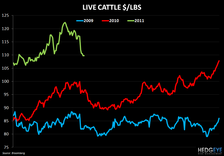 WEN – 1Q11 THOUGHTS AND INFLATION COMMENTARY - live cattle