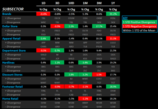 Retail: Big Price Divergence Week     - 212