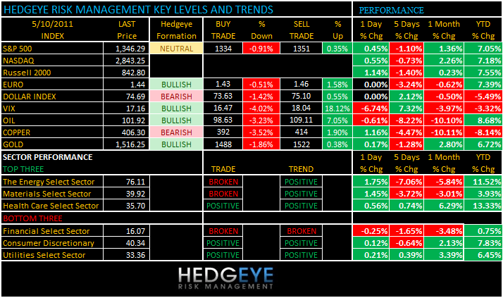 THE HEDGEYE DAILY OUTLOOK - levels 510