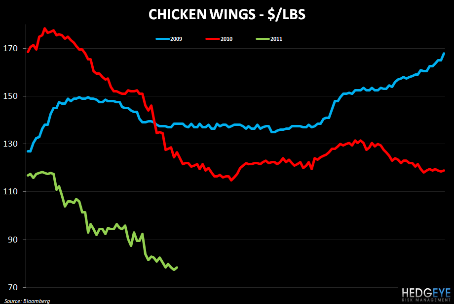 WEEKLY COMMODITY MONITOR: SBUX, PEET, GMCR, PNRA, BWLD - chicken wings 510