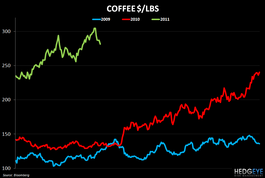 WEEKLY COMMODITY MONITOR: SBUX, PEET, GMCR, PNRA, BWLD - coffee 510