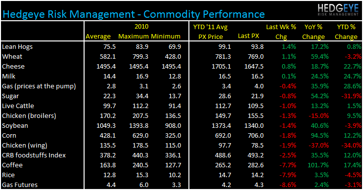 WEEKLY COMMODITY MONITOR: SBUX, PEET, GMCR, PNRA, BWLD - commod 510