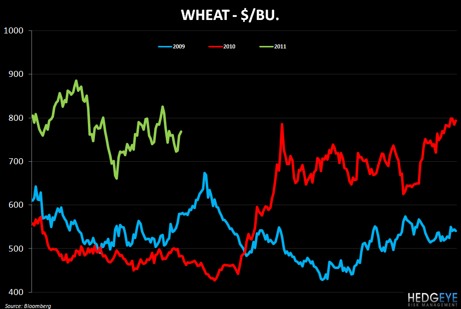 WEEKLY COMMODITY MONITOR: SBUX, PEET, GMCR, PNRA, BWLD - wheat 510