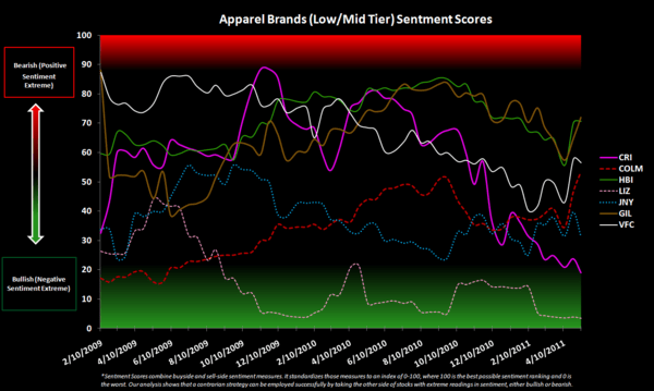 Retail Sentiment Check - Apparel Brands Low Mid Tier  Sentiment Scores 5 11