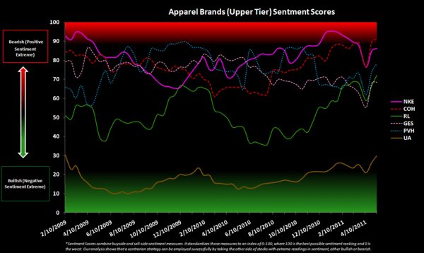Retail Sentiment Check - Apparel Brands Upper Tier  Sentiment Scores 5 11