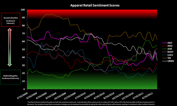 Retail Sentiment Check - Apparel Retail Sentiment Chart 5 11