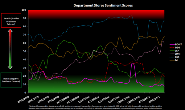 Retail Sentiment Check - Department Stores Sentiment Chart 5 11