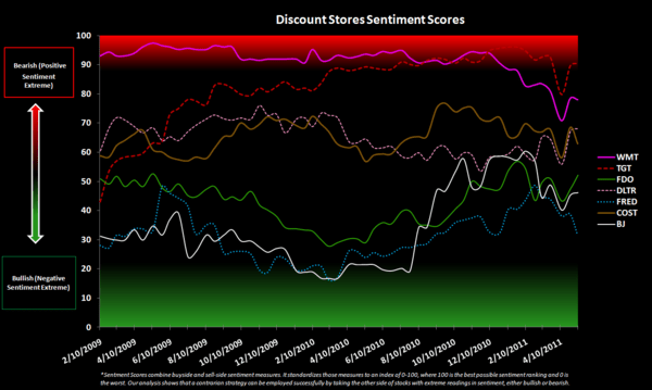 Retail Sentiment Check - Discount Stores Sentiment Chart 5 11