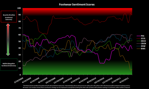 Retail Sentiment Check - Footwear Sentiment Scores 5 11