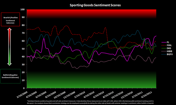 Retail Sentiment Check - Sporting Goods Sentiment Scores 5 11