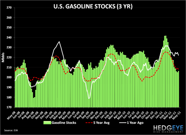 The Oil Market Has Gotten Ugly in a Hurry - gasoline