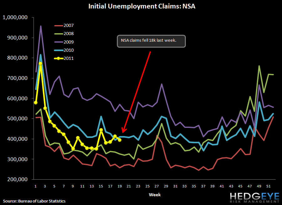 ROLLING INITIAL CLAIMS MAKE NEW YTD HIGHS - NSA claims