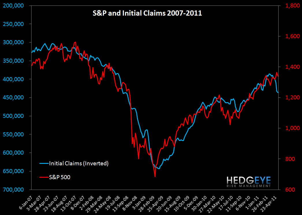 ROLLING INITIAL CLAIMS MAKE NEW YTD HIGHS - S P