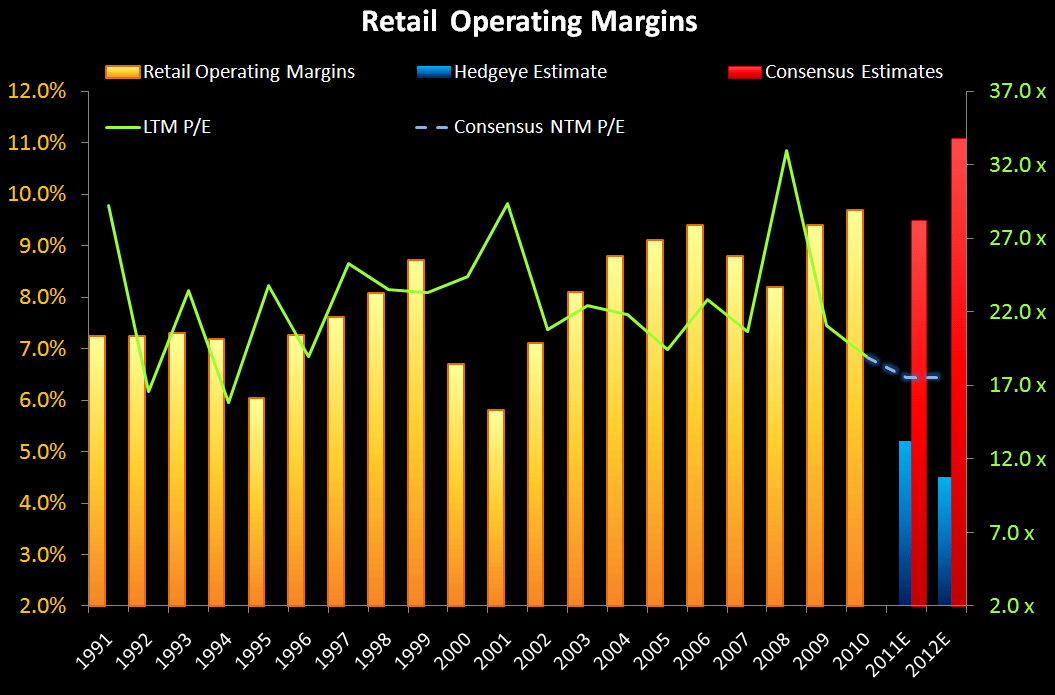 Retail: Spread 'Em - Retail Operating Margins
