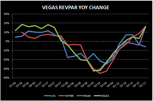 LV STRIP: BIG MARKET SHARE SHIFTS IN Q1 - revpar change