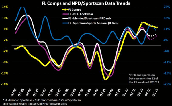 FL: We Think They'll Beat on Comps - 1