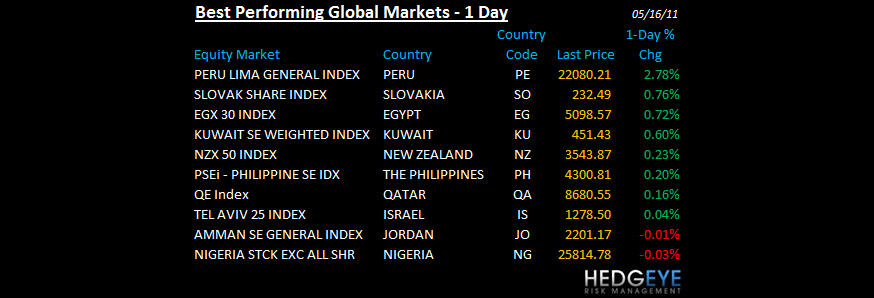 THE HEDGEYE DAILY OUTLOOK - BEST PERFORMING GLOBAL