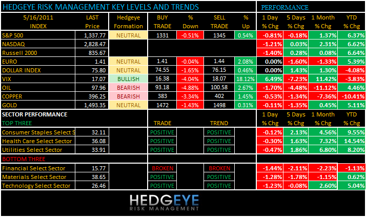THE HEDGEYE DAILY OUTLOOK - levels 516