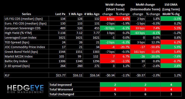 WEEKLY RISK MONITOR FOR FINANCIALS: MORTGAGE INSURANCE SWAPS WIDEN - summary