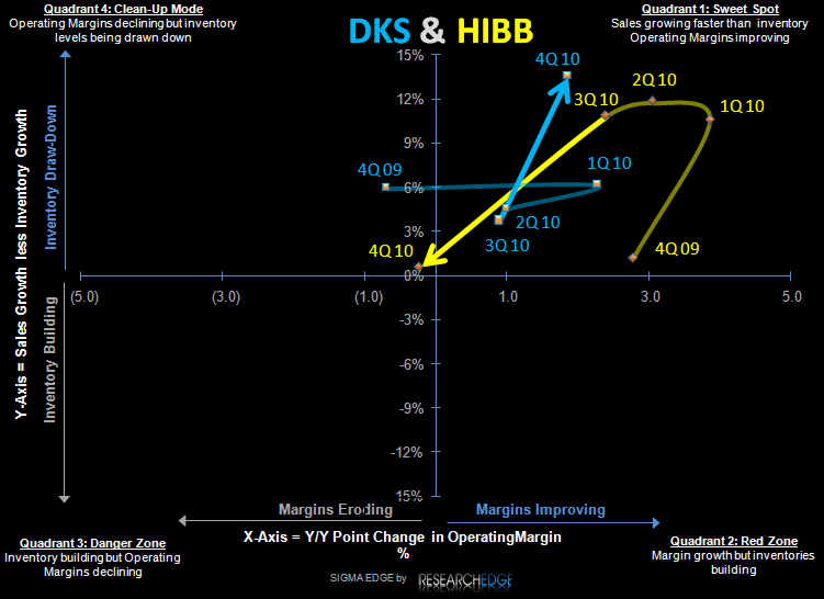 DKS: Look Elsewhere - DKS HIBB S 5 11