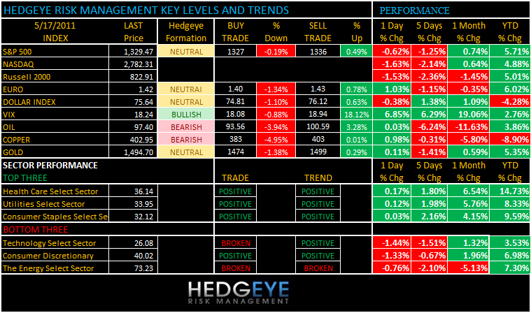 THE HEDGEYE DAILY OUTLOOK - levels 517