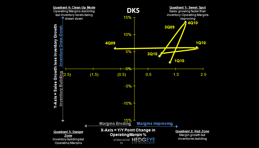 DKS: Still Looking Elsewhere - DKS S 5 11