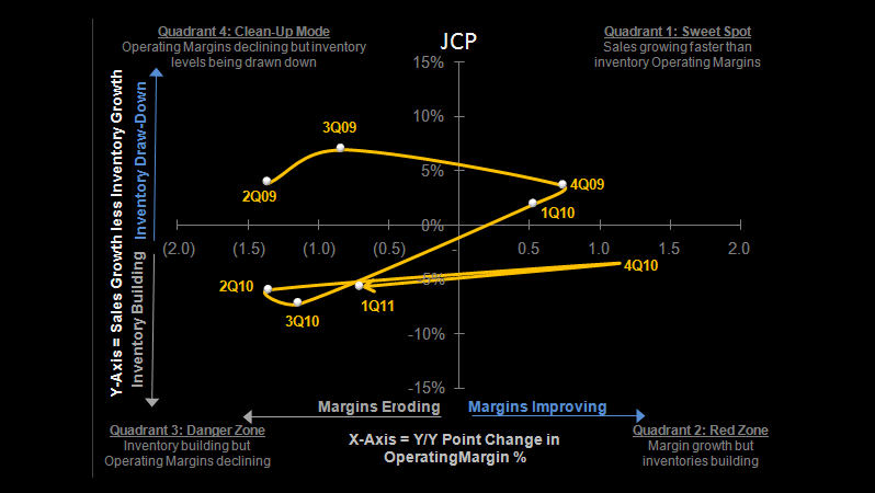JCP: Shorting (Again) - JCP S 5 11