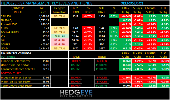 THE HEDGEYE DAILY OUTLOOK - levels 518