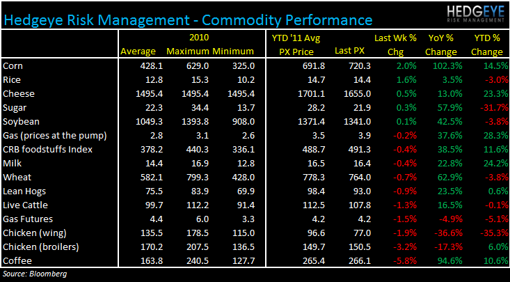 WEEKLY COMMODITY MONITOR: WEN, AFCE, CMG, MCD, JACK, TSN, BWLD - commod 517