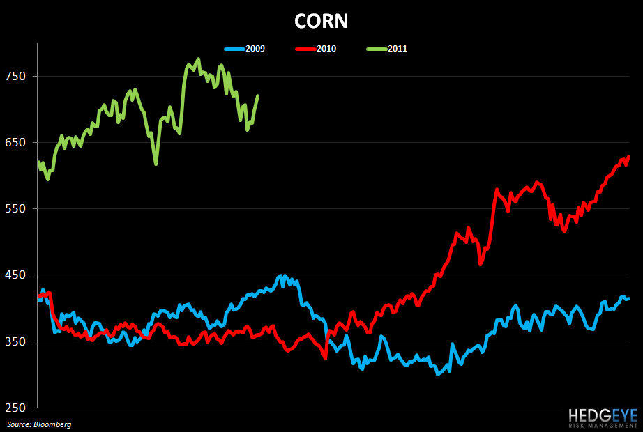 WEEKLY COMMODITY MONITOR: WEN, AFCE, CMG, MCD, JACK, TSN, BWLD - corn 517