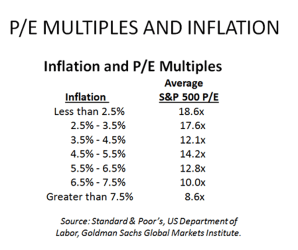 Eye on Earnings: Growth Slows as Inflation Accelerates - 4