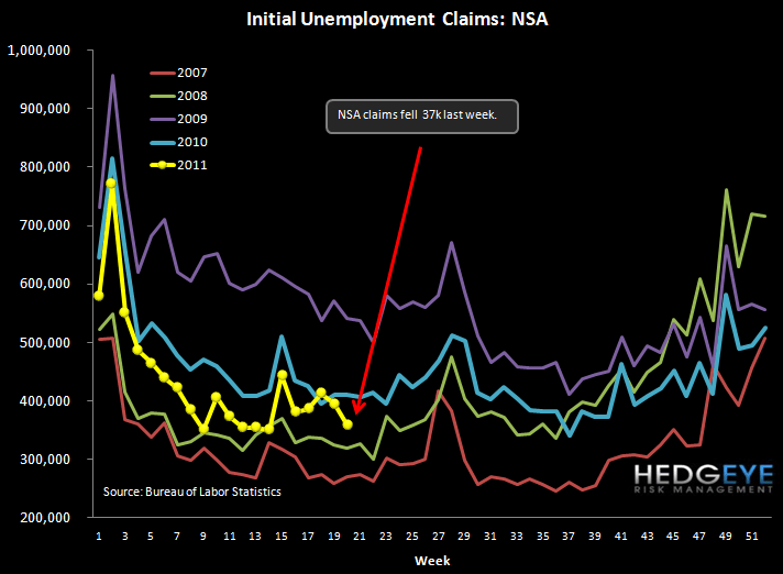 REPORTED INITIAL JOBLESS CLAIMS DROP BUT ROLLING CLAIMS RISE TO NEW YTD HIGH - nsa