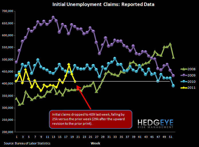 REPORTED INITIAL JOBLESS CLAIMS DROP BUT ROLLING CLAIMS RISE TO NEW YTD HIGH - raw