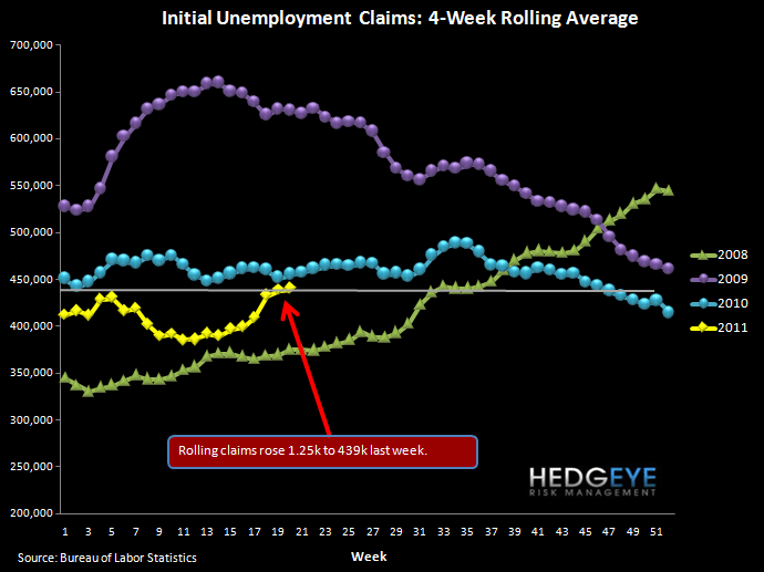 REPORTED INITIAL JOBLESS CLAIMS DROP BUT ROLLING CLAIMS RISE TO NEW YTD HIGH - rolling