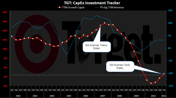 GPS/JCP/TGT:  It's Time To Press The Call - TGT Capex 5 20 11