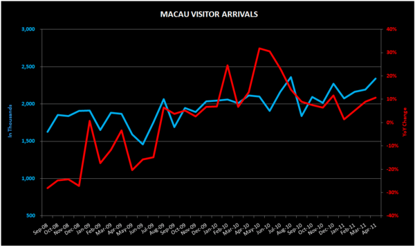 THE M3:  WYNN--SINGAPORE/SOUTH KOREA; APRIL VISITOR STATS; LINDA CHEN; S'PORE APRIL CPI - macau