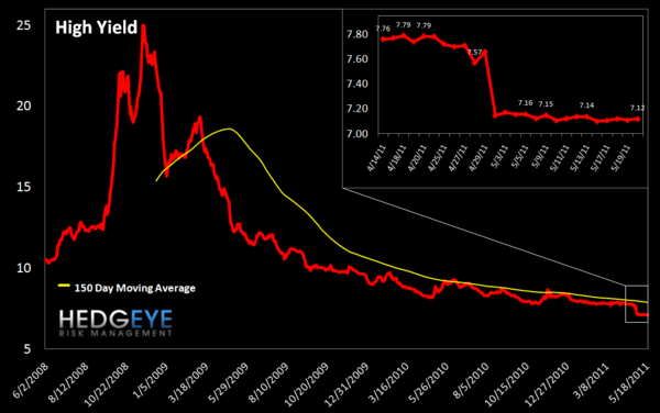 WEEKLY FINANCIALS RISK MONITOR: MI SWAPS, EU SWAPS & NYSE MARGIN DEBT AT DANGEROUS LEVELS - high yield