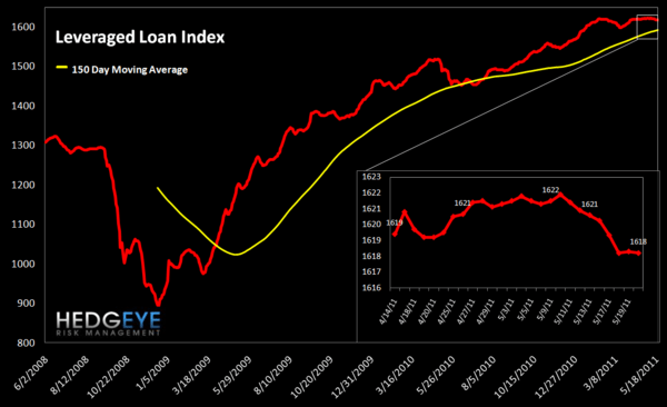 WEEKLY FINANCIALS RISK MONITOR: MI SWAPS, EU SWAPS & NYSE MARGIN DEBT AT DANGEROUS LEVELS - lev loan