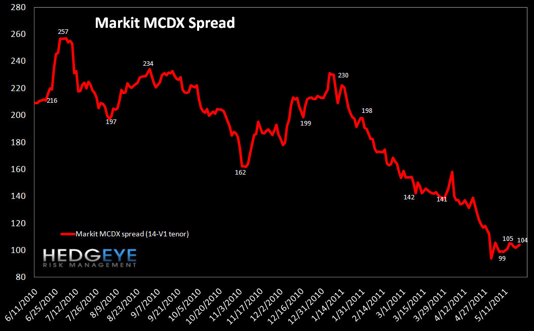 WEEKLY FINANCIALS RISK MONITOR: MI SWAPS, EU SWAPS & NYSE MARGIN DEBT AT DANGEROUS LEVELS - mcdx