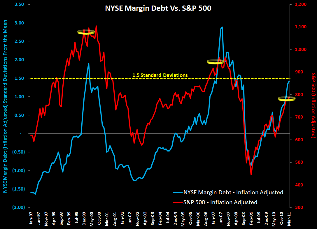 WEEKLY FINANCIALS RISK MONITOR: MI SWAPS, EU SWAPS & NYSE MARGIN DEBT AT DANGEROUS LEVELS - mgn debt