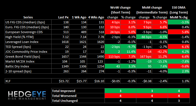 WEEKLY FINANCIALS RISK MONITOR: MI SWAPS, EU SWAPS & NYSE MARGIN DEBT AT DANGEROUS LEVELS - summary