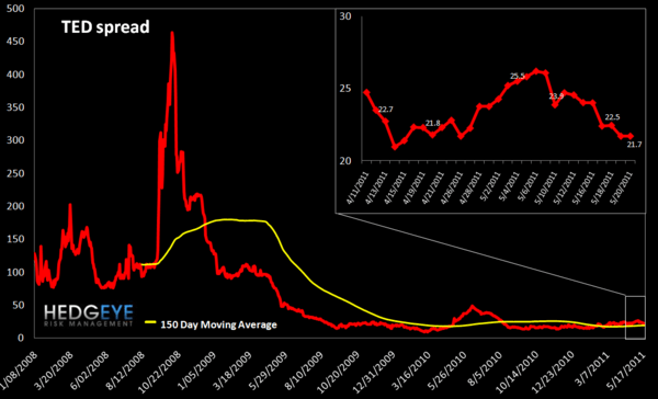 WEEKLY FINANCIALS RISK MONITOR: MI SWAPS, EU SWAPS & NYSE MARGIN DEBT AT DANGEROUS LEVELS - ted