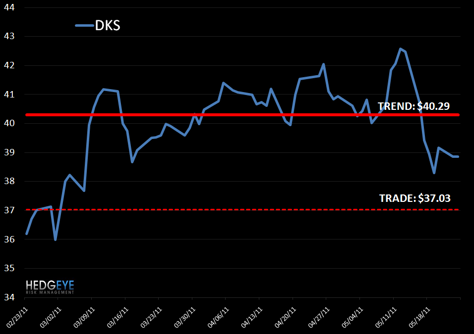 DKS: Shorting for a TRADE - DKS Levels 5 24 11