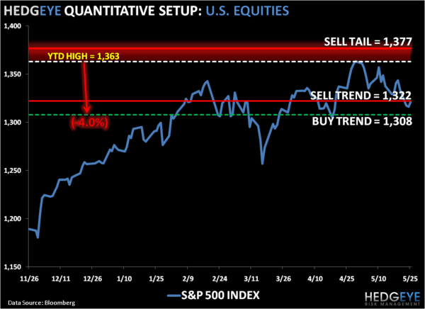 Gravity: SP500 Levels, Refreshed - 1